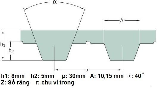 Thông số kỹ thuật dây curoa A